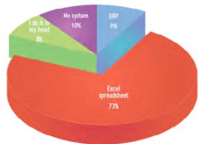 Cloud-based AP survey results