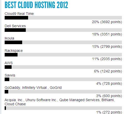 Up-Start Cloud Hosting Awards