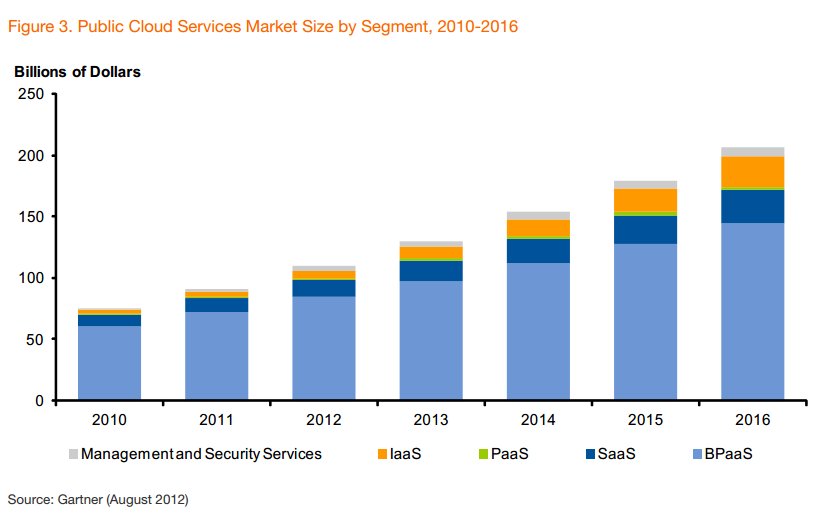 world public private cloud storage industry forecasts The public cloud services market is forecast to grow 185 percent in 2013 to including cloud compute, storage and print in every industry and.