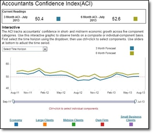 Accountants Confidence Index ACI 2013