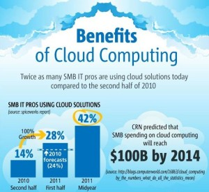 Cloud Computing advantages for small business Infographic