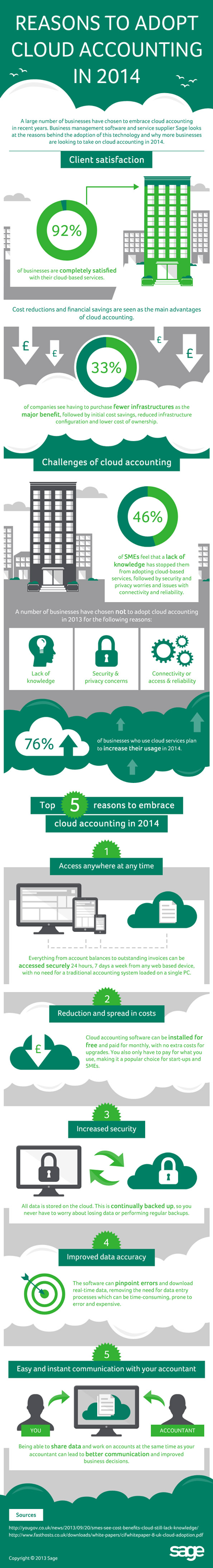 cloud accounting software full infographic from sage