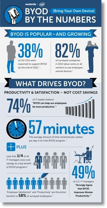 BYOD for small business is essential