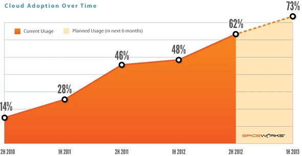 cloud computing smb cloud success