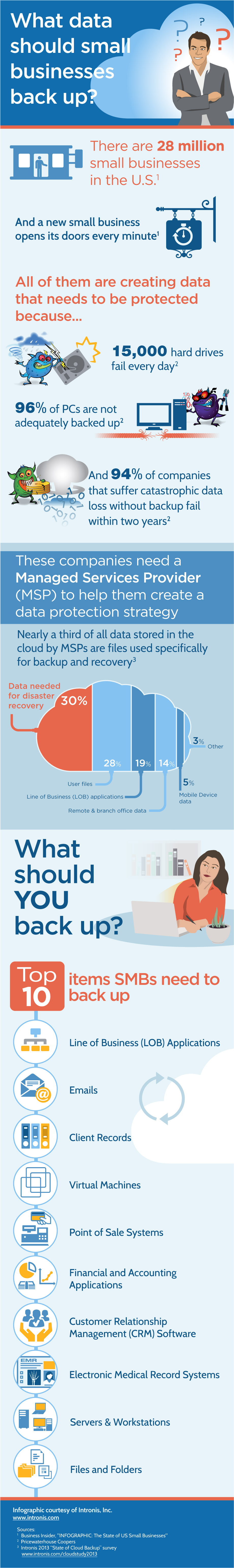 cloud computing technology infographic on data backup study by Intronis
