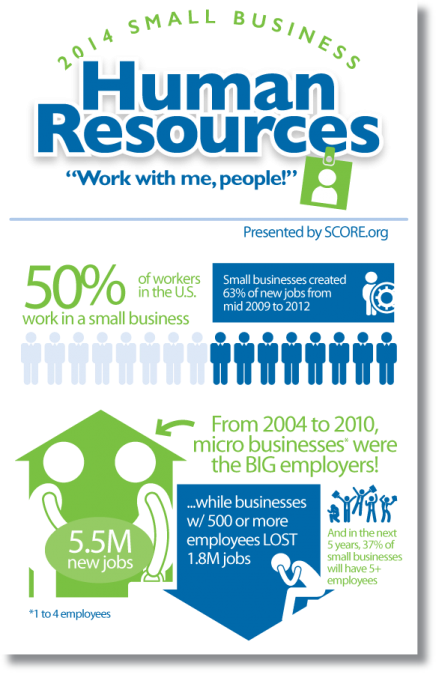 Small Business Jobs Statistics Infographic | SCORE SMB Human Resources