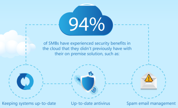 smb cloud security is an improvement for SMBs over 94% of the time