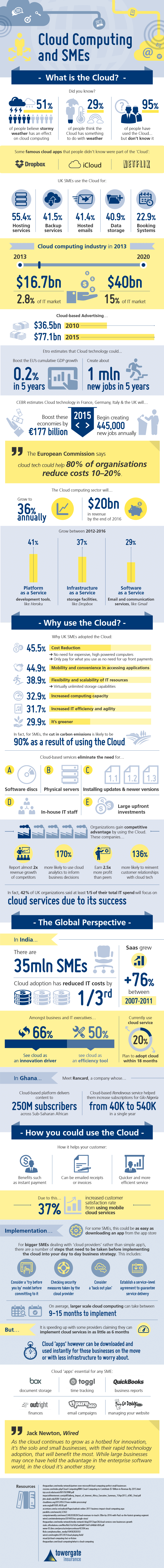 SMB Cloud Computing benefits are undeniable and increasing at an extraordinary rate
