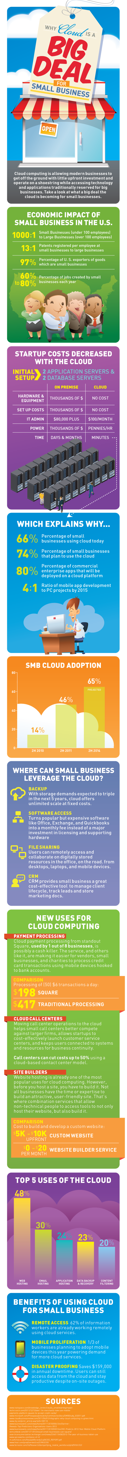 cloud summit 2014 is for small business