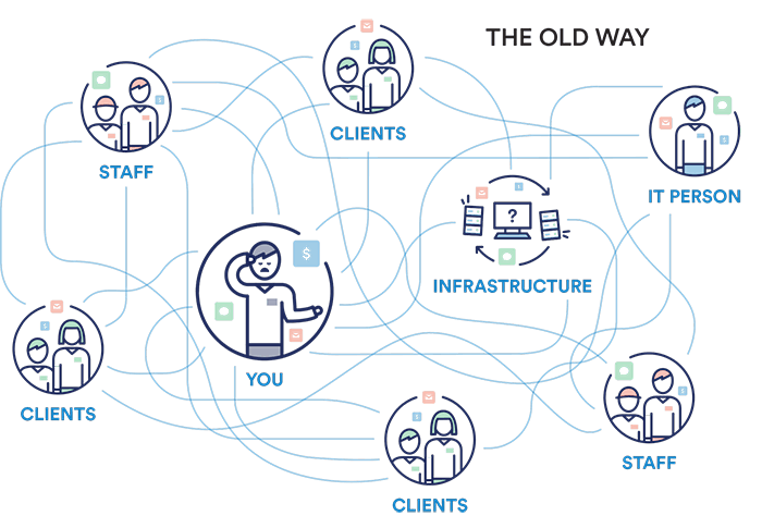 the old way without cloudnine