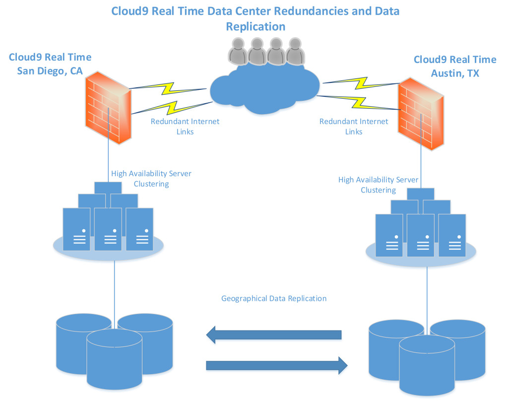 Cloud9 Real Time Data Center Redundancies