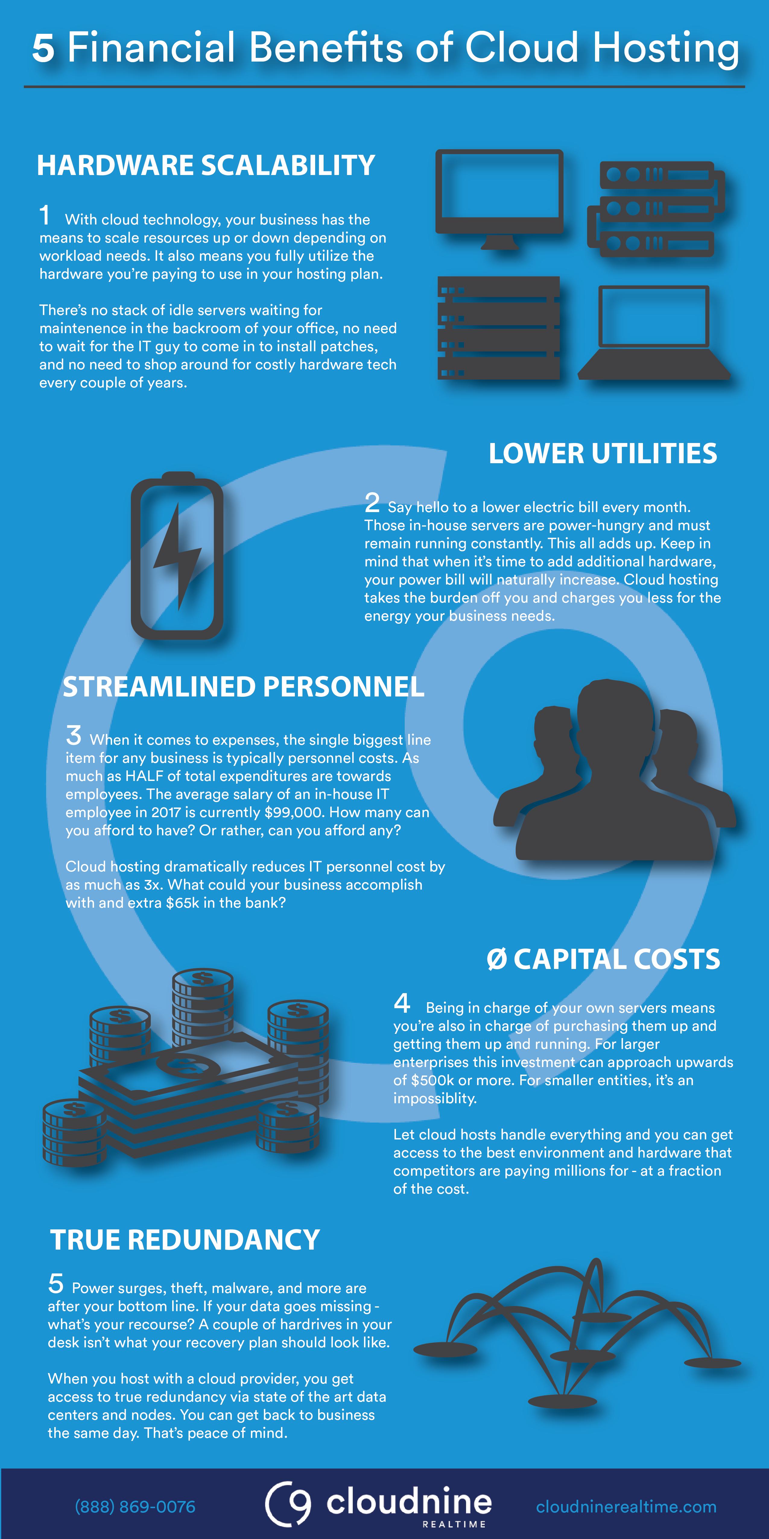 5 Financial Benefits of Cloud Hosting